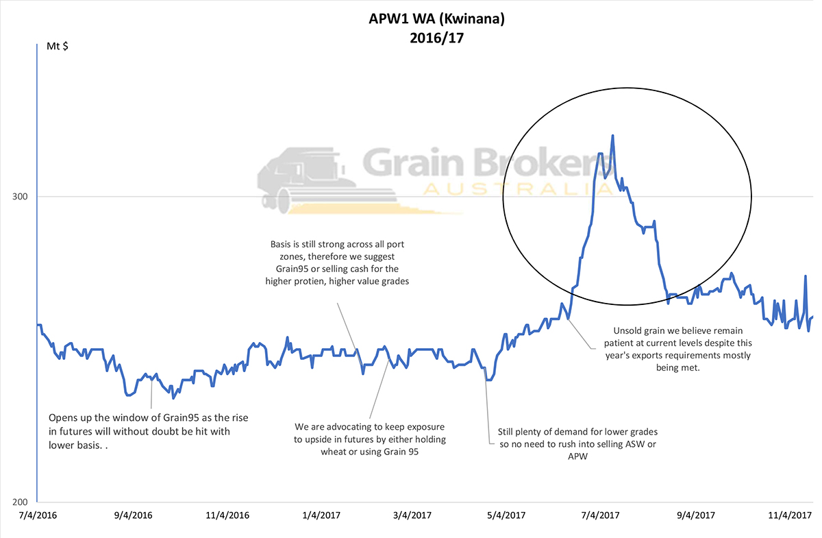 Chart tracking grain prices